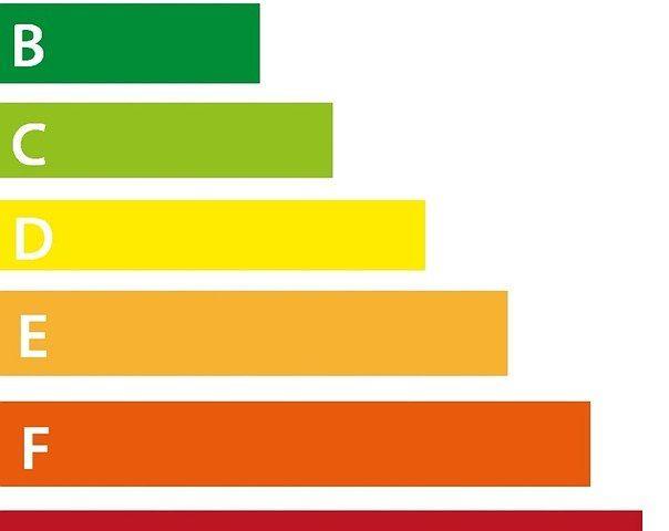 Wat betekent een energielabel?